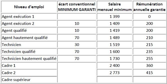 thermalisme - grille de salaires au 1er mai 2012